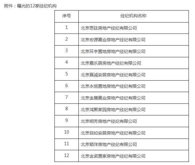 北京住建工商联合执法 严打黑中介哄抬房租等违法行为