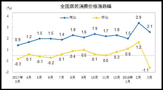 统计局:3月份CPI同比上涨2.1% 一季度我国物价形势总体稳定