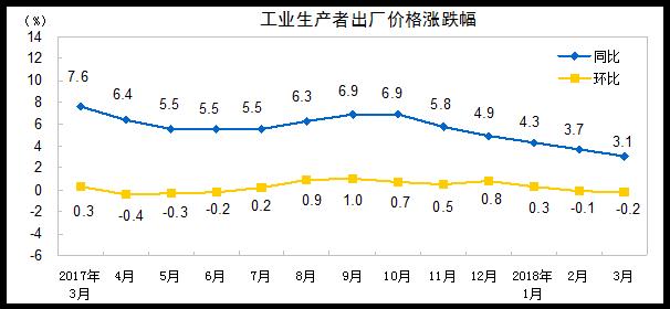 统计局:3月份PPI同比上涨3.1% 涨势趋于平稳