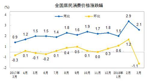 国家统计局公布3月份数据:CPI、PPI同比涨幅均有回落