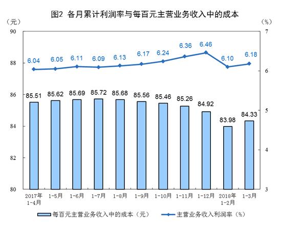 统计局:一季度工业利润同比增11.6% 利润结构优化
