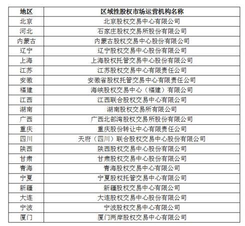 区域性股权市场迎规范管理 首批21家机构备案