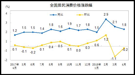 统计局:4月CPI同比上涨1.8% 环比下降0.2%