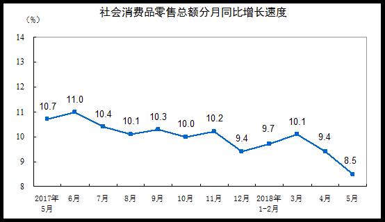 統計局:5月份社會消費品零售總額增長8.5%