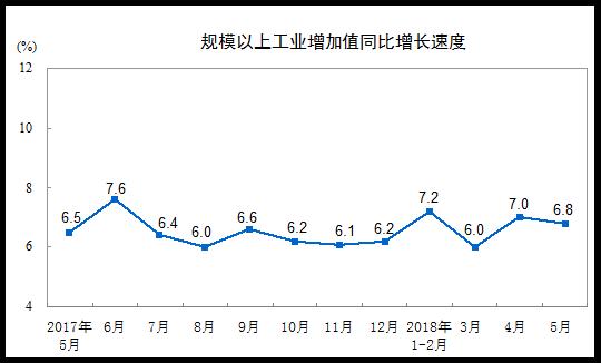 统计局:5月份规模以上工业增加值同比实际增长6.8%