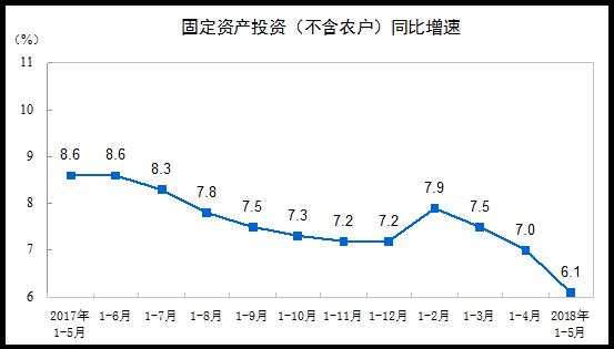 统计局:前5月全国固定资产投资同比增长6.1%