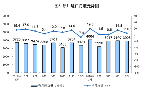 5月能源生产总体平稳 电力生产继续加快