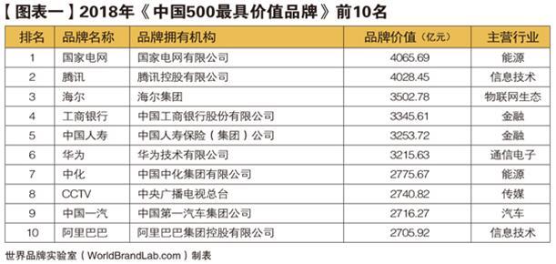 2018年(第15届)《中国500最具价值品牌》揭晓