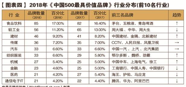 世界品牌实验室发布2018年中国500最具价值品牌