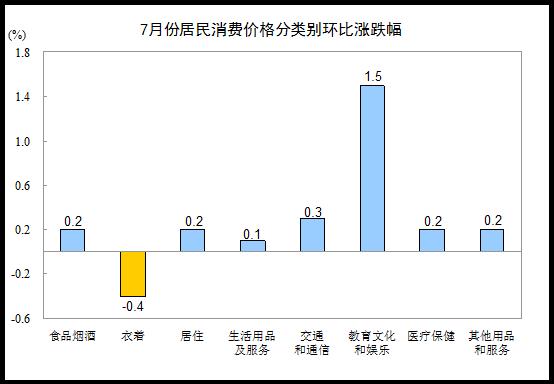 统计局:7月份CPI环比由降转升 同比上涨2.1%