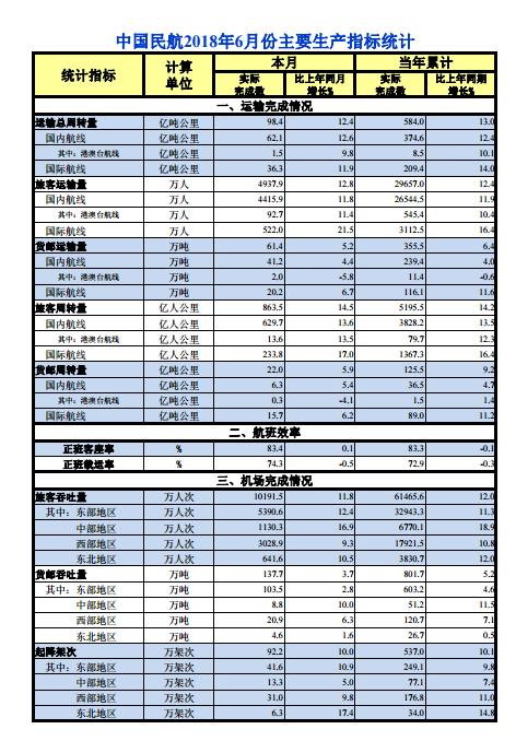 中国民航年内累计旅客运输量已超2.9亿人