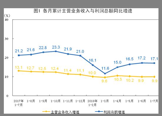 前7月工业企业利润增17.1% 供给侧结构性改革成效显现