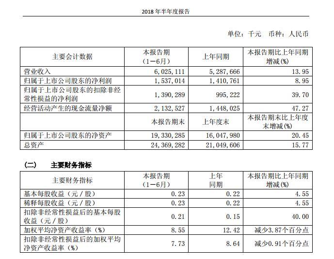 三六零上半年实现营业收入60.25亿元 同比增长13.95%