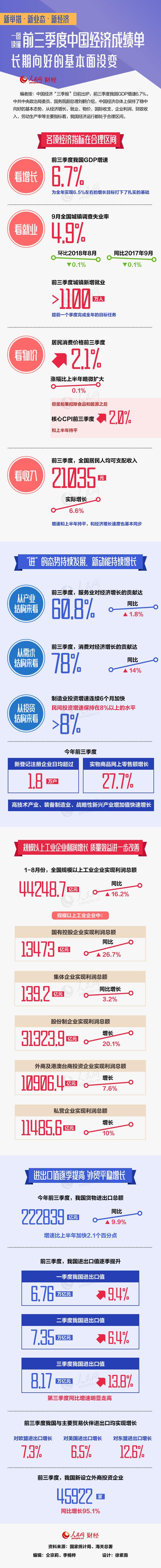一图读懂前三季度中国经济成绩单 长期向好的基本面没变