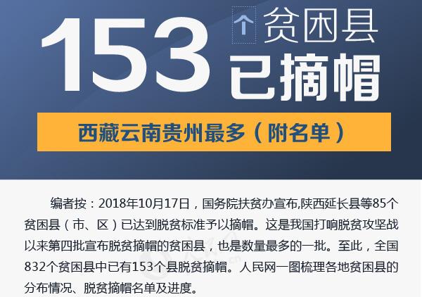图解:153个贫困县已摘帽,西藏云南贵州最多