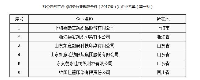 工信部公示第一批符合印染行业规范名单 6家企业上榜