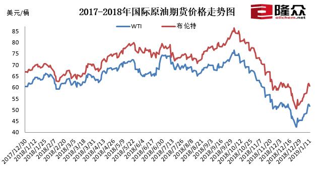 今晚24时油价或迎年内首涨下一调价周期仍呈涨势