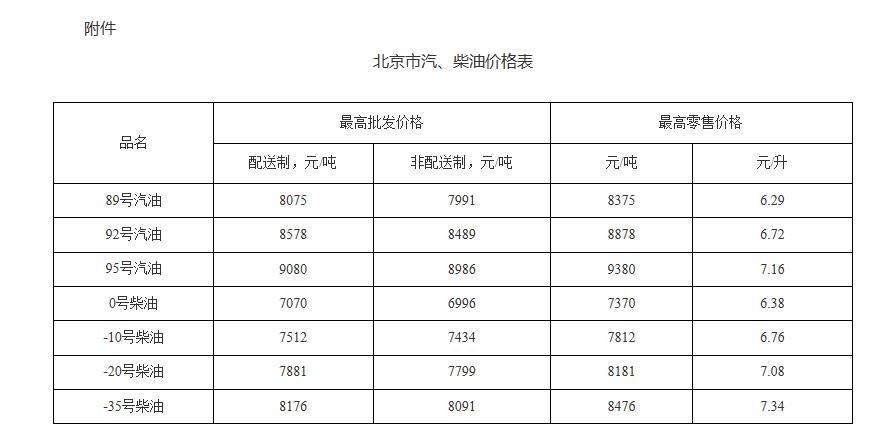 今晚24时国内油价上调 北京92号汽油每升上调0.19元