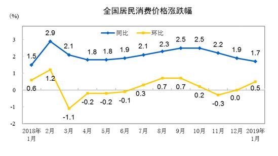 国家统计局:1月份CPI同比上涨1.7%
