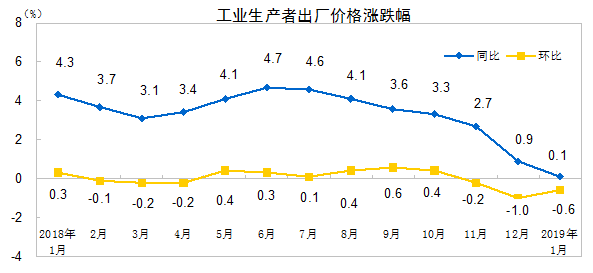 统计局:1月PPI同比上涨0.1%