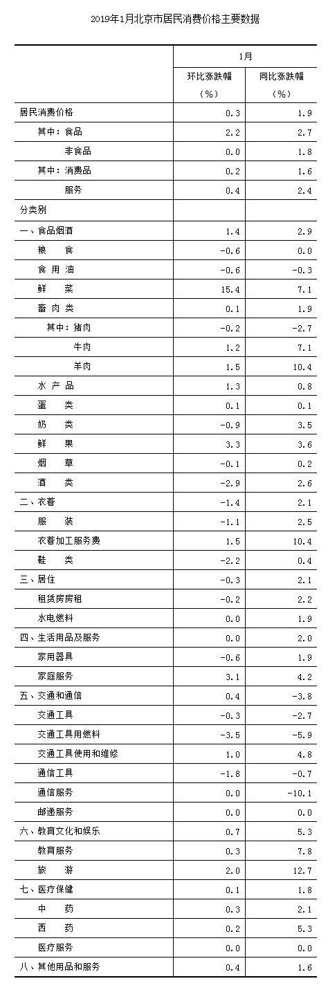 1月份北京居民消费价格总水平同比上涨1.9% 其中食品价格上涨2.7%