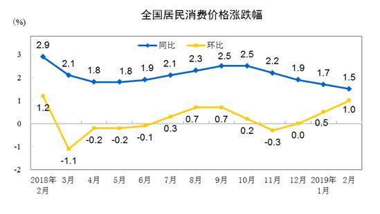 """统计局:2月CPI同比上涨1.5%连续3月处于""""1""""时代"""