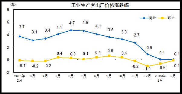 统计局:2月PPI同比上涨0.1%涨幅与上月相同