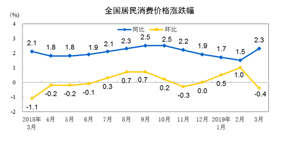 国家统计局:3月份全国居民消费价格同比上涨2.3%