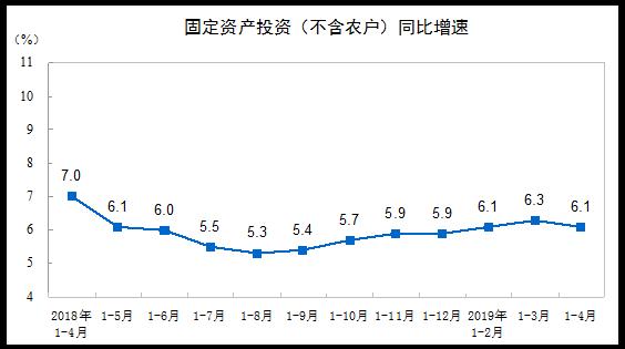2019年1—4月份全国固定资 精成的心几点播影产投资(不含农户)增长6.1%