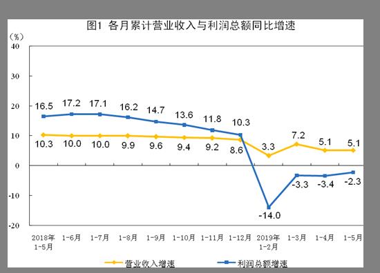 统计局:5月份全国规模以上工业企业利润增速由负转正