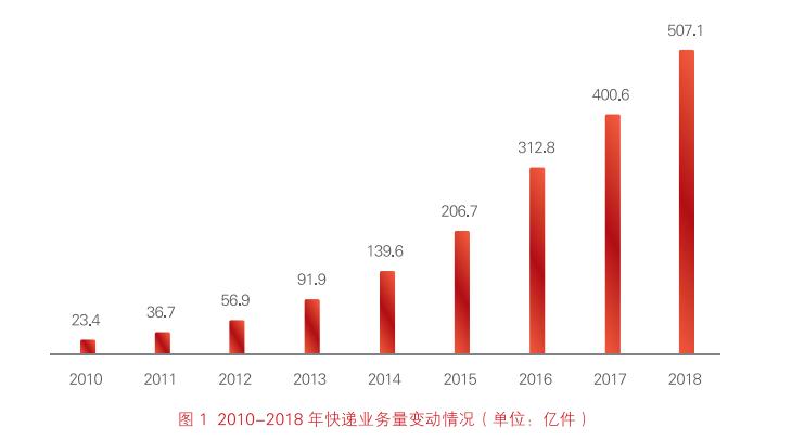 报告:我国快递业务量连续五年稳居世界第一 成为全球快递包裹市场发展的动力源和稳定器