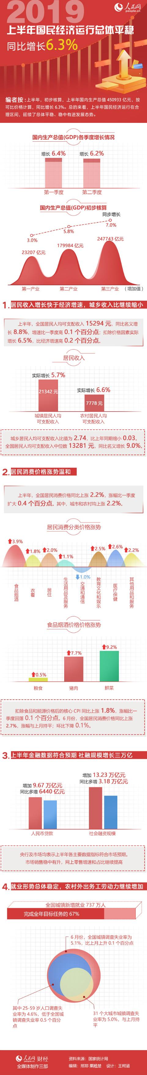 2019上半年国民经济运行总体平稳 同比增长6.3%。