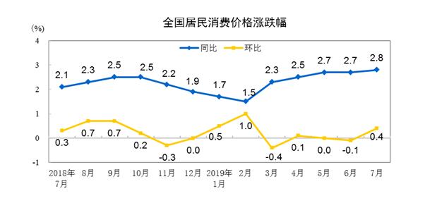 国家统计局:2019年7月份居民消费价格同比上涨2.8%