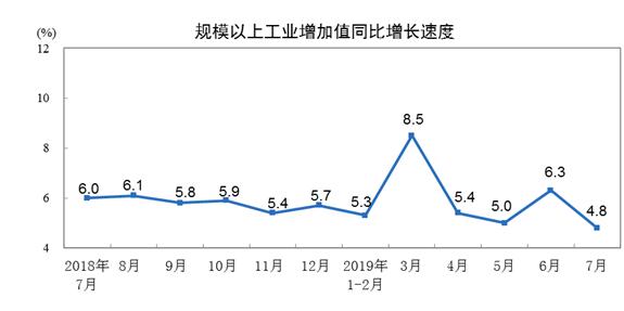统计局:7月份规模以上工业增加值增长4.8% 环比