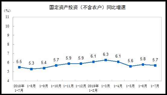 统计局:前7月全国固定资产投资增长5.7% 增速有所回落