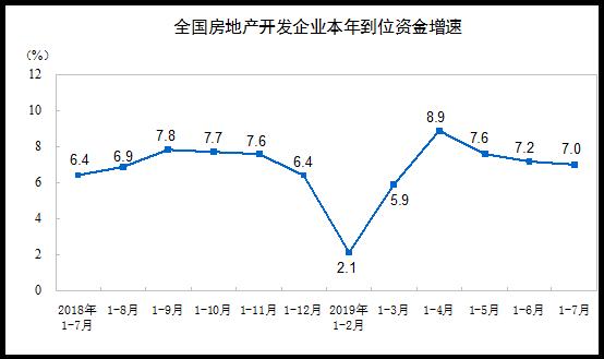 国家统计局:前7月全国房地产开发投资同比增长10.6%