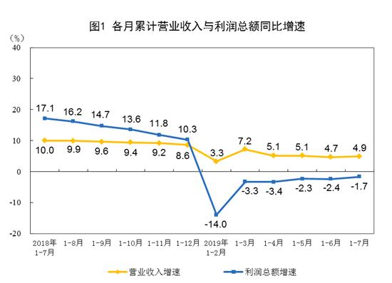 统计局:7月份规模以上工业企业利润总额同比增长2.6%