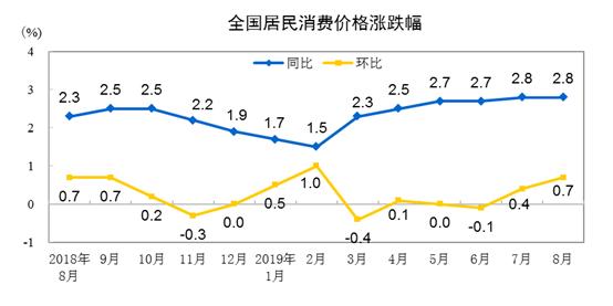 國家統計局:8月份CPI同比上漲2.8% 環比上漲0.7%