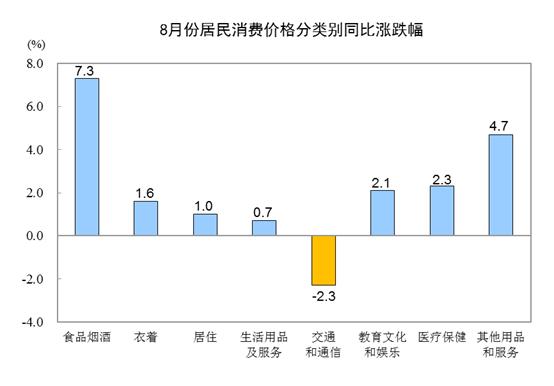 统计局:8月份CPIszetiog同比上涨2.8%环比上涨0.7%