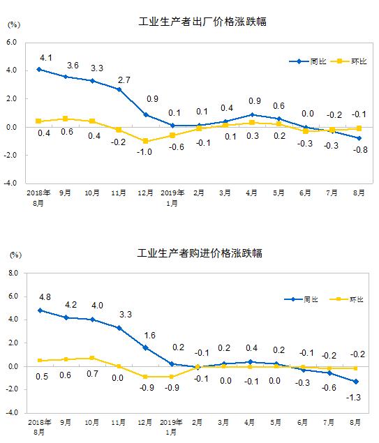 统计局:8月份PPI同比下降0.8% 环比下降0.