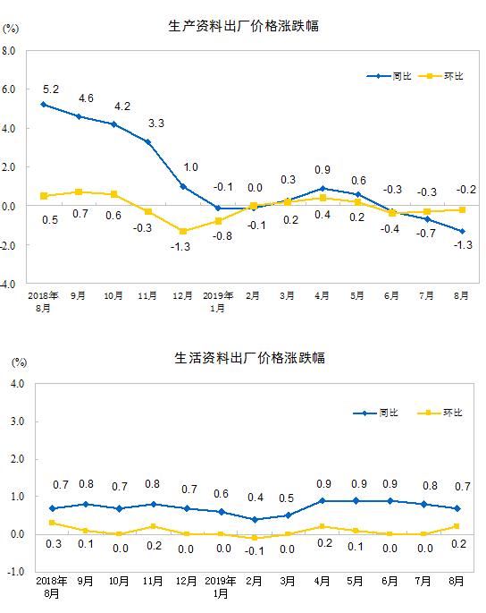 统计局:8月份PPItaoyutaole资讯同比下降0.8%环比下降0.1%