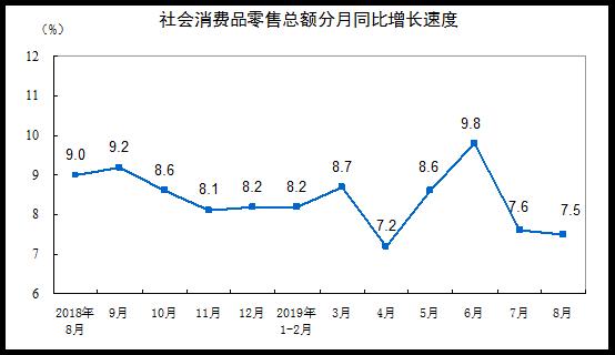 <b>8月份社会消费品零售总额增长7.5%</b>