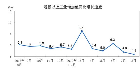 国家统计局:8月规模以上工业增加值增长4.4%