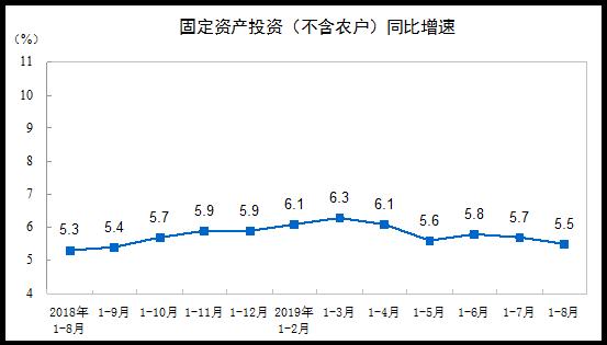 前8月全国固定资产投资400628亿元 同比增长5.5%