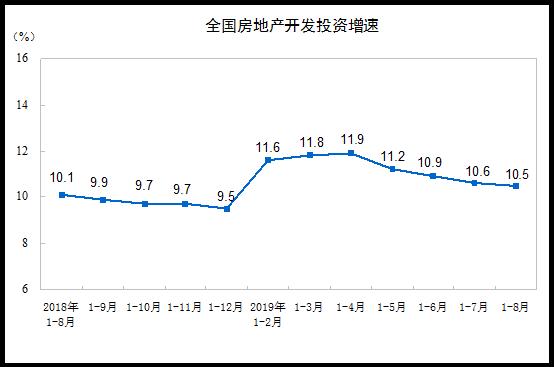 前8月全国房地产开发投资同比增长10.5%增速回落