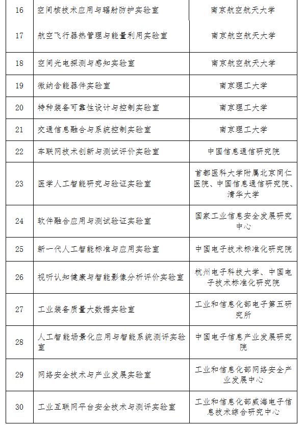 工信部公布重点实验室名单物联网智能技术等30家上榜