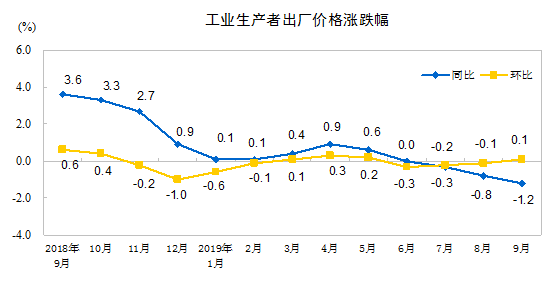 国家统计局:前三季度PPI与去年