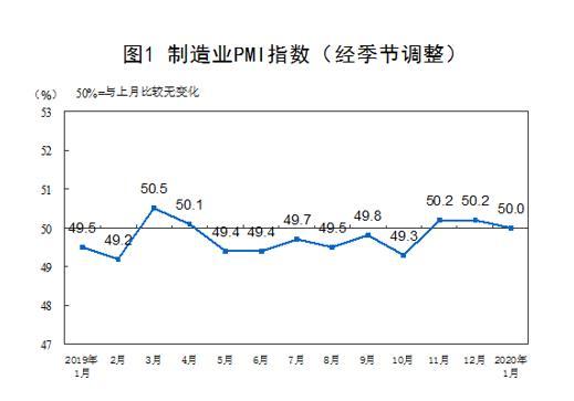 1月份中国制造业PMI为50.0%,非制造业商务活动指数为54.1%
