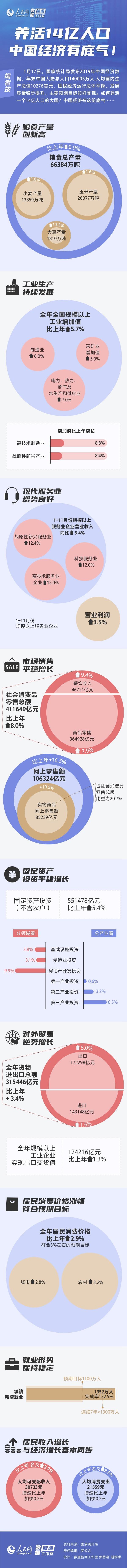 图解:养活14亿人口 中国经济有底气