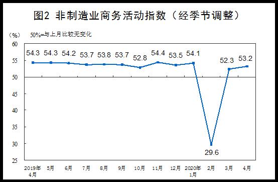 统计局数据显示:4月份制造业和非制造业生产经营活动继续改善